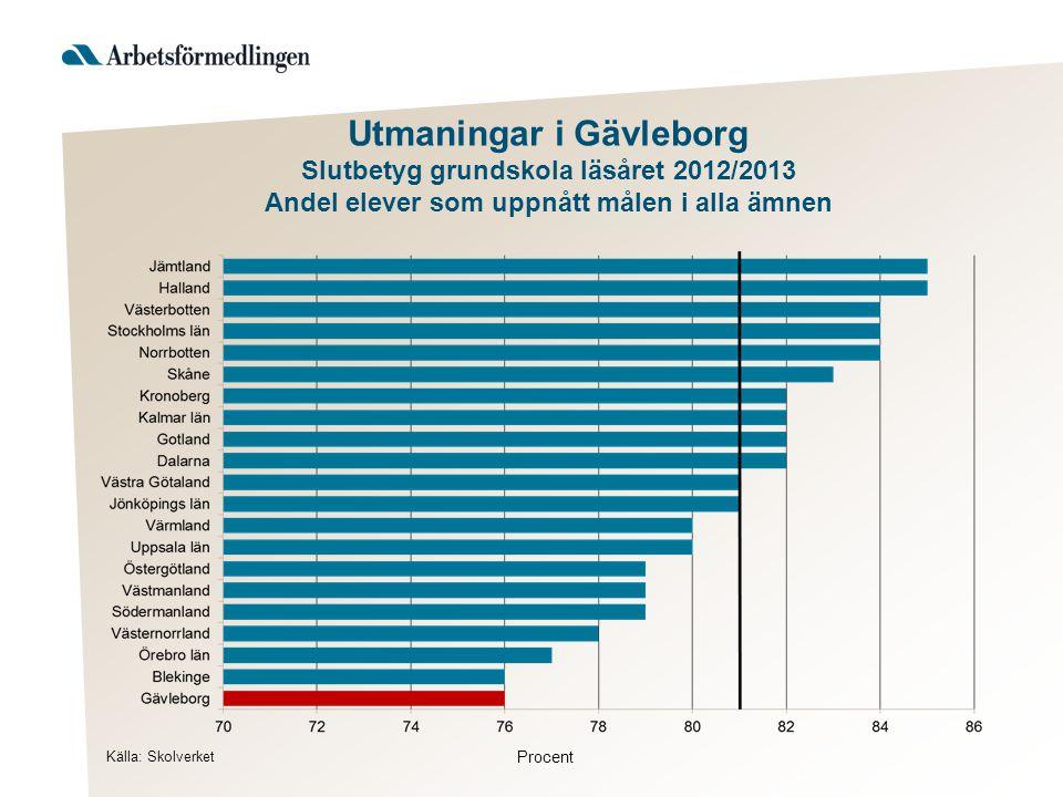 Utmaningar i Gävleborg Slutbetyg grundskola läsåret 2012/2013 Andel elever som uppnått målen i alla ämnen Källa: Skolverket Procent