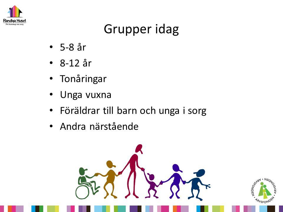 Grupper idag 5-8 år 8-12 år Tonåringar Unga vuxna Föräldrar till barn och unga i sorg Andra närstående