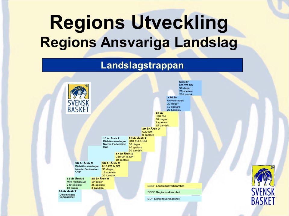 Regions Utveckling Regions Ansvariga Landslag Landslagstrappan