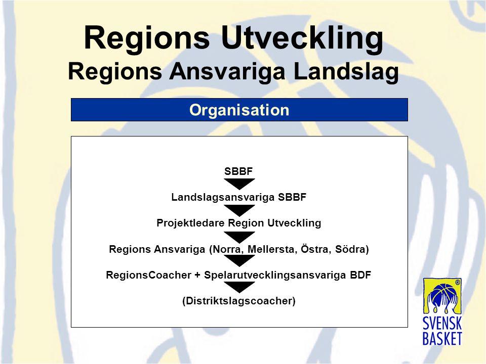 Organisation Regions Utveckling Regions Ansvariga Landslag SBBF Landslagsansvariga SBBF Projektledare Region Utveckling Regions Ansvariga (Norra, Mell