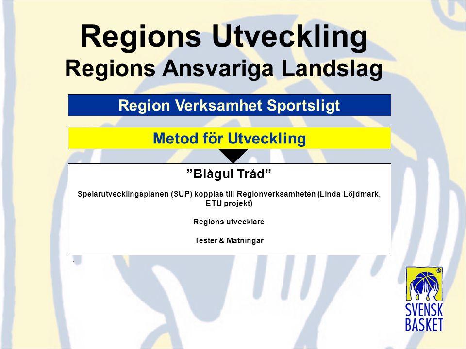 """""""Blågul Tråd"""" Spelarutvecklingsplanen (SUP) kopplas till Regionverksamheten (Linda Löjdmark, ETU projekt) Regions utvecklare Tester & Mätningar. Regio"""
