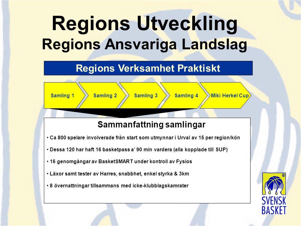Samling 2 Samling 3 Samling 4 Miki Herkel CupSamling 1 Regions Verksamhet Praktiskt Sammanfattning samlingar Ca 800 spelare involverade från start som