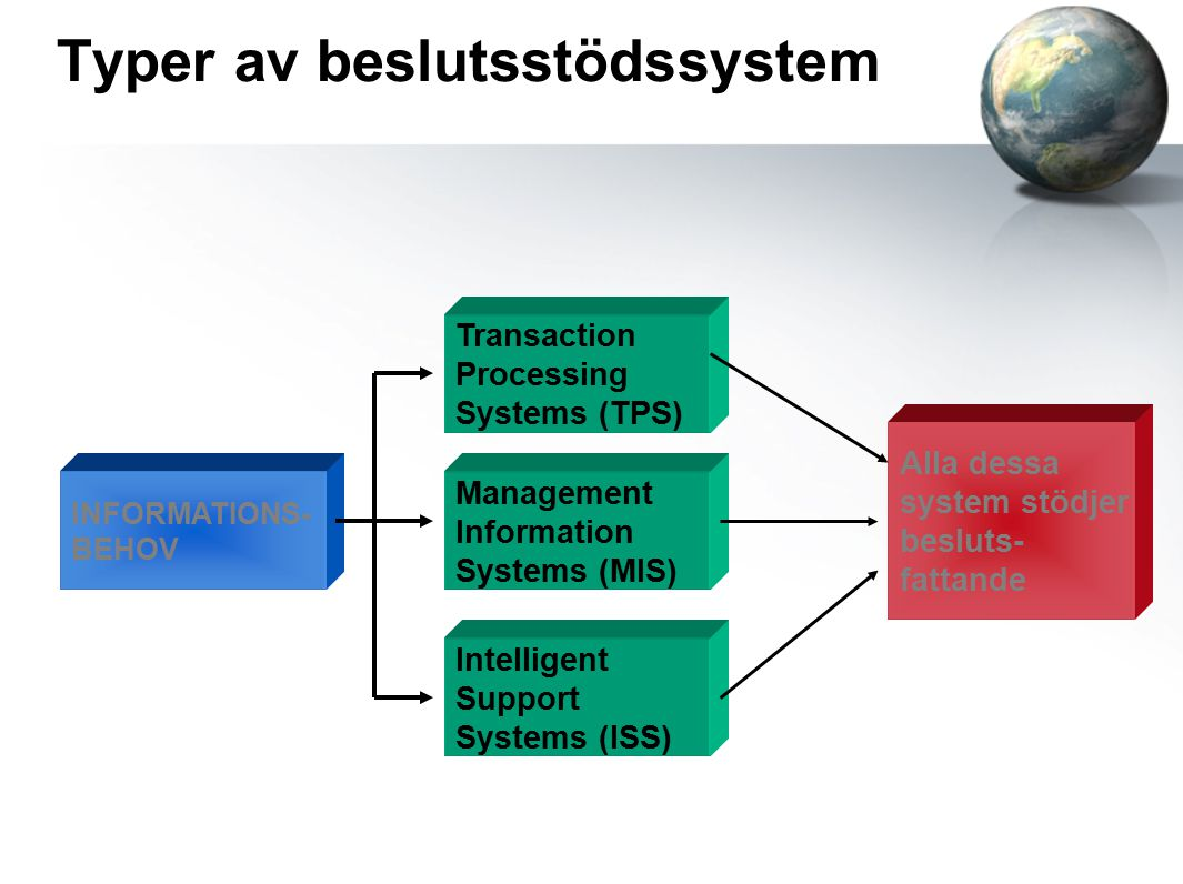 Typer av beslutsstödssystem Transaction Processing Systems (TPS) Management Information Systems (MIS) Intelligent Support Systems (ISS) INFORMATIONS-