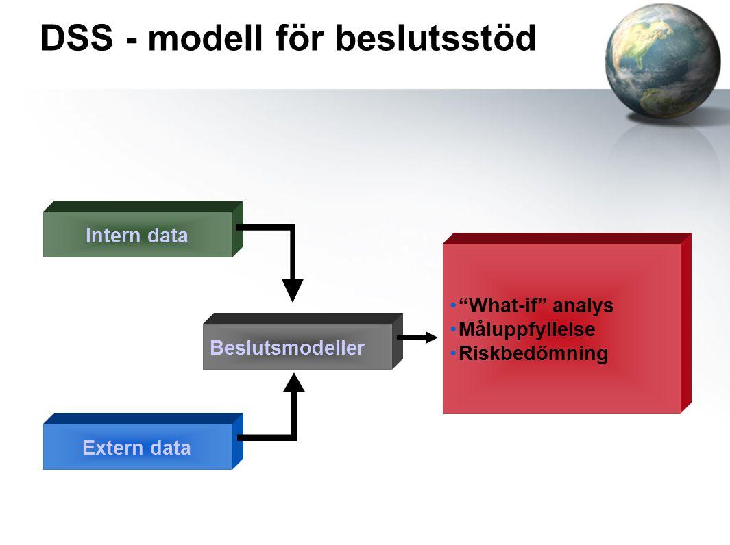DSS - modell för beslutsstöd Intern data Extern data Beslutsmodeller What-if analys Måluppfyllelse Riskbedömning