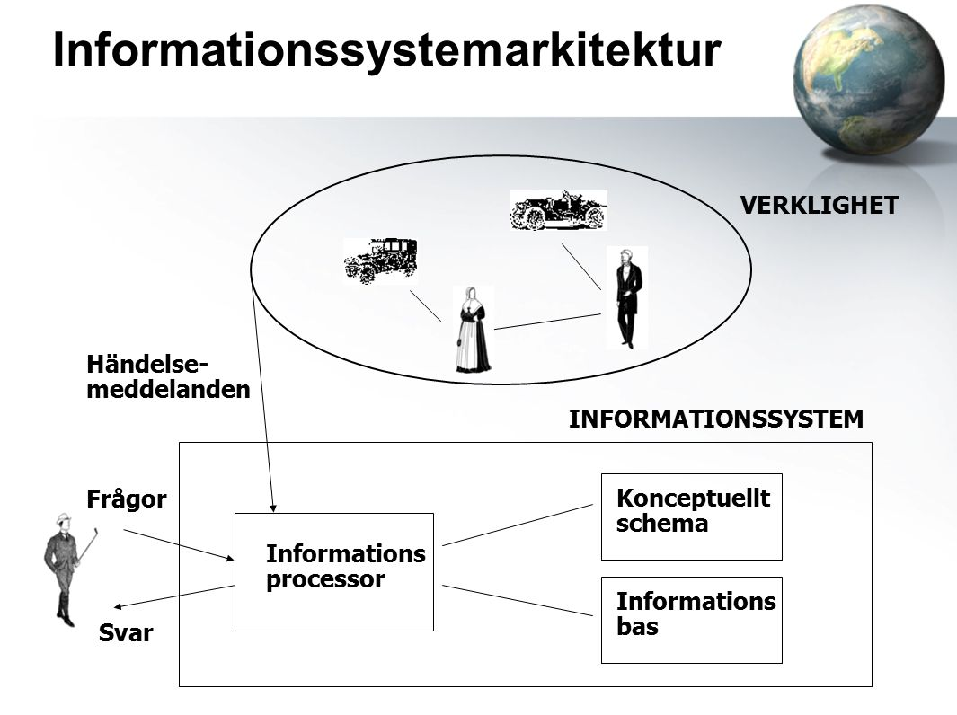 Informationssystemarkitektur VERKLIGHET INFORMATIONSSYSTEM Informations processor Konceptuellt schema Informations bas Händelse- meddelanden Frågor Svar