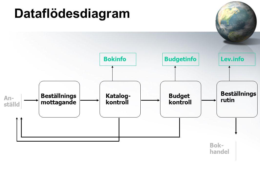 Dataflödesdiagram Beställnings mottagande Katalog- kontroll Budget kontroll BokinfoBudgetinfo An- ställd Bok- handel Beställnings rutin Lev.info
