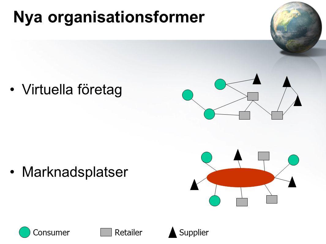 Nya organisationsformer Virtuella företag Marknadsplatser ConsumerRetailerSupplier