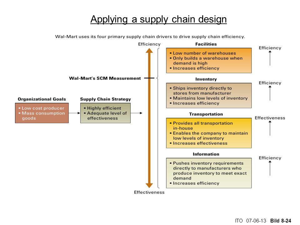 ITO 07-06-13 Bild 8-24 Applying a supply chain design