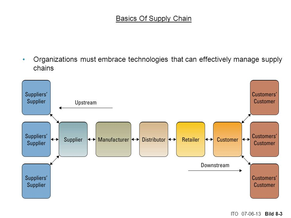 ITO 07-06-13 Bild 8-3 Basics Of Supply Chain Organizations must embrace technologies that can effectively manage supply chains