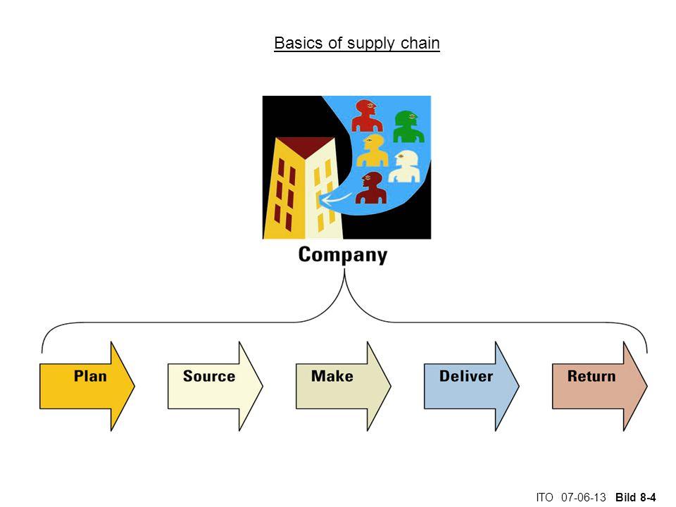 ITO 07-06-13 Bild 8-4 Basics of supply chain