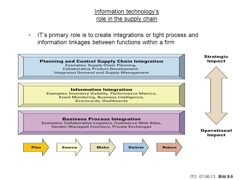 ITO 07-06-13 Bild 8-6 Information technology's role in the supply chain Factors Driving SCM