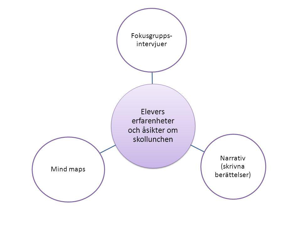 Elevers erfarenheter och åsikter om skollunchen Fokusgrupps- intervjuer Narrativ (skrivna berättelser) Mind maps