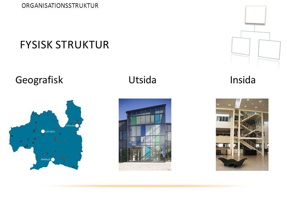 FYSISK STRUKTUR Geografisk Utsida Insida ORGANISATIONSSTRUKTUR