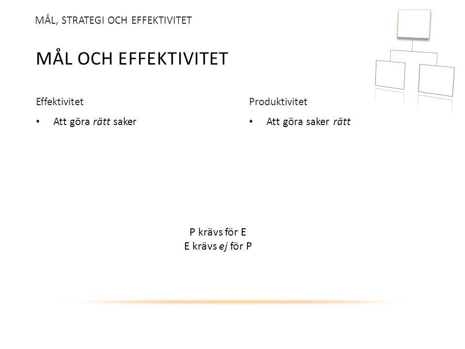 Att göra saker rätt Att göra rätt saker MÅL OCH EFFEKTIVITET EffektivitetProduktivitet P krävs för E E krävs ej för P MÅL, STRATEGI OCH EFFEKTIVITET