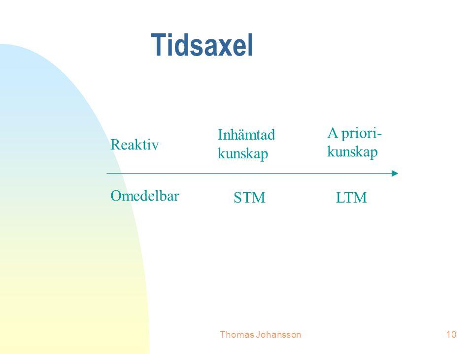 Thomas Johansson10 Tidsaxel Reaktiv Inhämtad kunskap A priori- kunskap Omedelbar STMLTM
