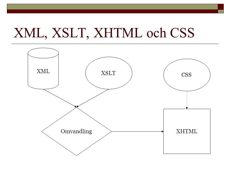 XML, XSLT, XHTML och CSS XML XSLT CSS XHTML Omvandling