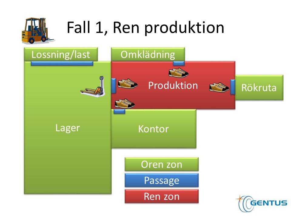 Fall 1, Ren produktion Lager Produktion Rökruta Kontor Omklädning Lossning/last Ren zon Oren zon Passage