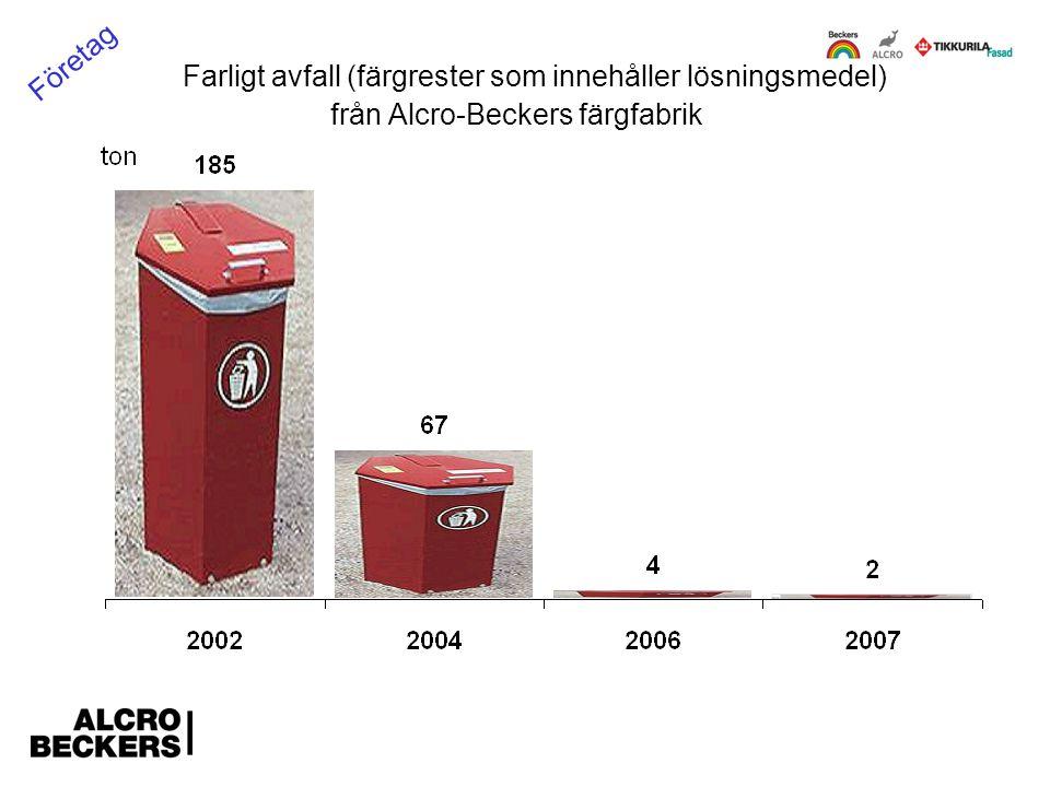 Farligt avfall (färgrester som innehåller lösningsmedel) från Alcro-Beckers färgfabrik Företag