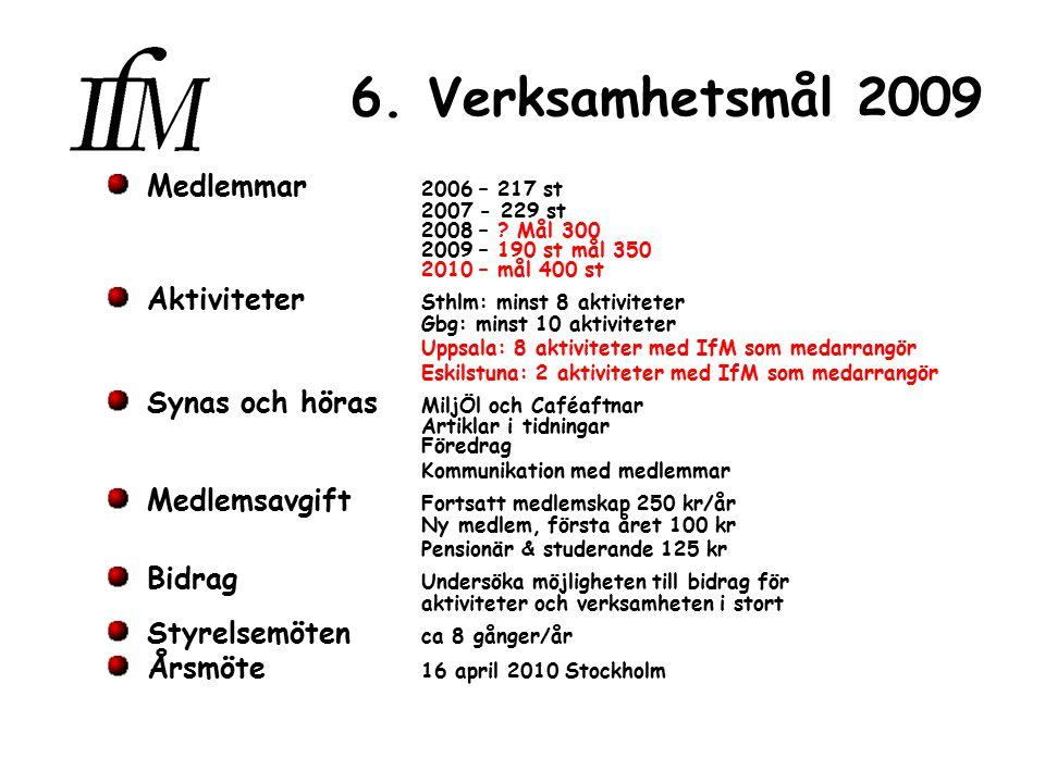 6. Verksamhetsmål 2009 Medlemmar 2006 – 217 st 2007 - 229 st 2008 – .