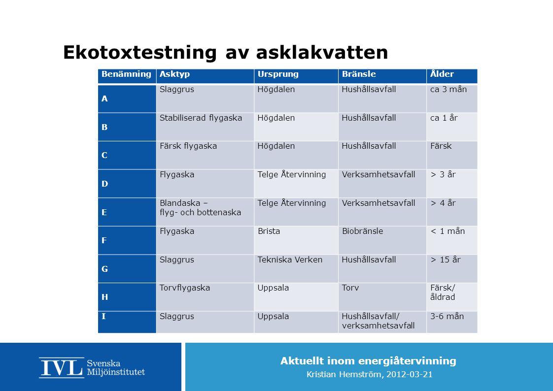 Aktuellt inom energiåtervinning Kristian Hemström, 2012-03-21 Ekotoxtestning av asklakvatten BenämningAsktypUrsprungBränsleÅlder A SlaggrusHögdalenHus