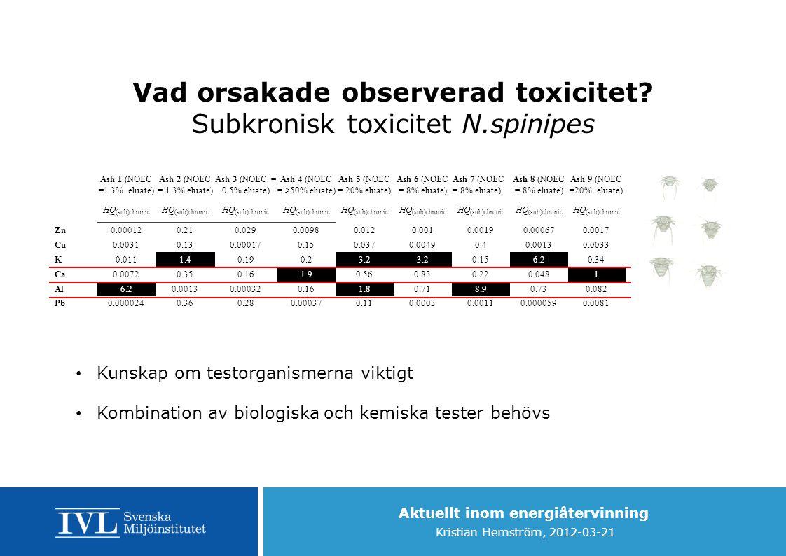 Aktuellt inom energiåtervinning Kristian Hemström, 2012-03-21 Vad orsakade observerad toxicitet? Subkronisk toxicitet N.spinipes Ash 1 (NOEC =1.3% elu