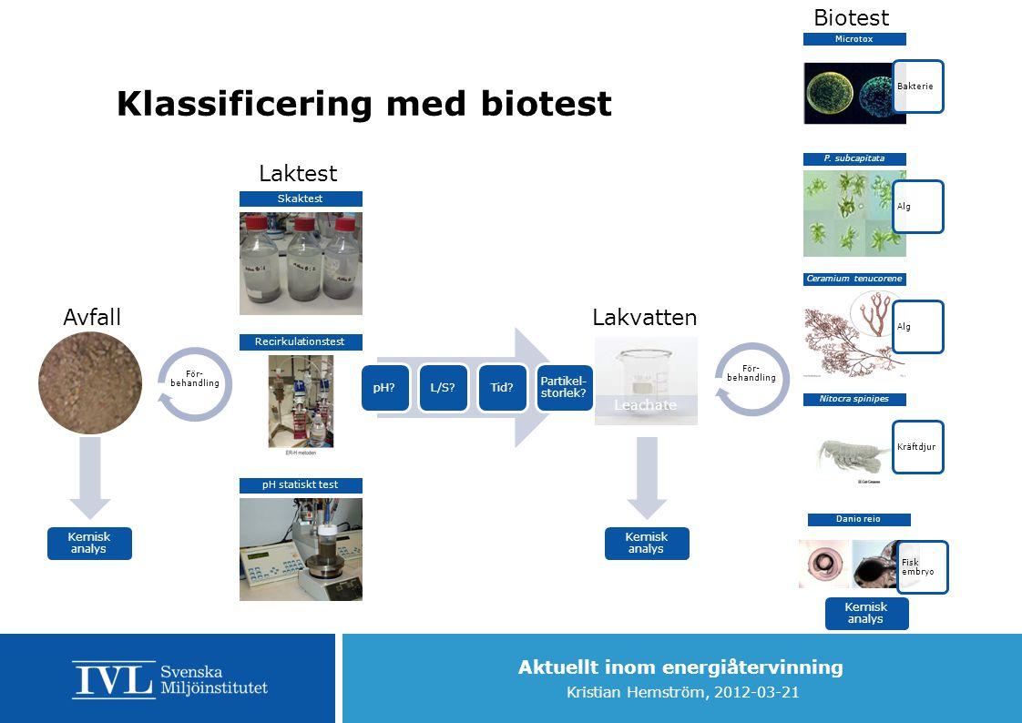 Aktuellt inom energiåtervinning Kristian Hemström, 2012-03-21 Leachate Klassificering med biotest Skaktest Recirkulationstest pH statiskt test pH?L/S?