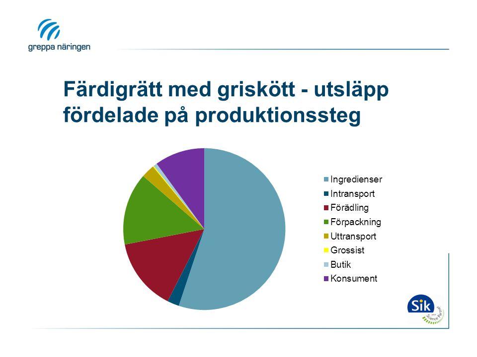Färdigrätt med griskött - utsläpp fördelade på produktionssteg