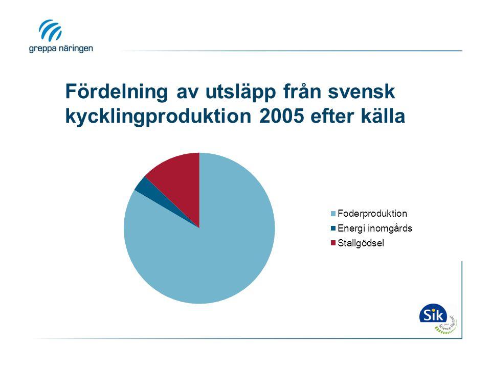 Fördelning av utsläpp från svensk kycklingproduktion 2005 efter källa