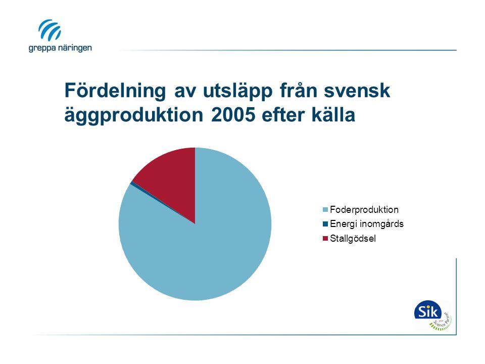 Fördelning av utsläpp från svensk äggproduktion 2005 efter källa