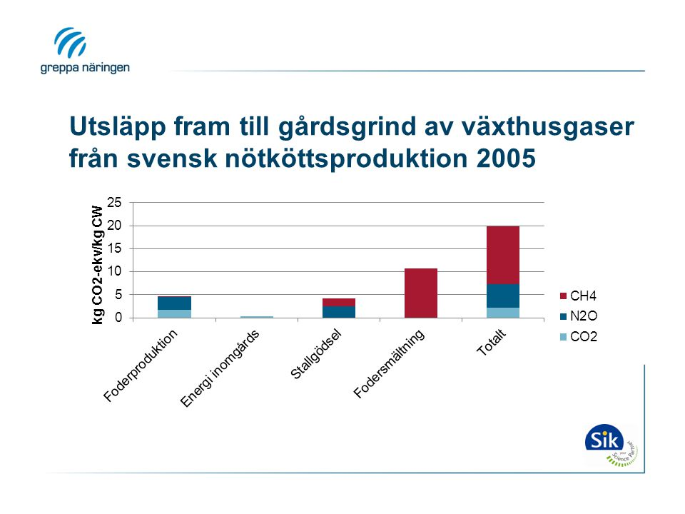 Utsläpp fram till gårdsgrind av växthusgaser från svensk nötköttsproduktion 2005