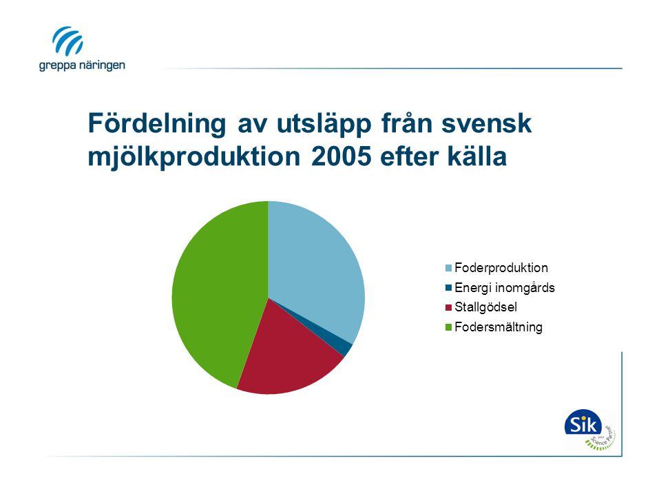 Fördelning av utsläpp från svensk mjölkproduktion 2005 efter källa