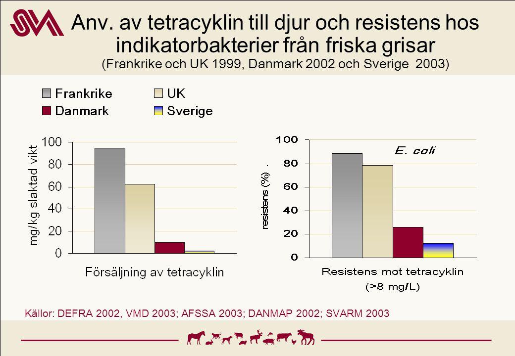 Anv. av tetracyklin till djur och resistens hos indikatorbakterier från friska grisar (Frankrike och UK 1999, Danmark 2002 och Sverige 2003) Källor: D