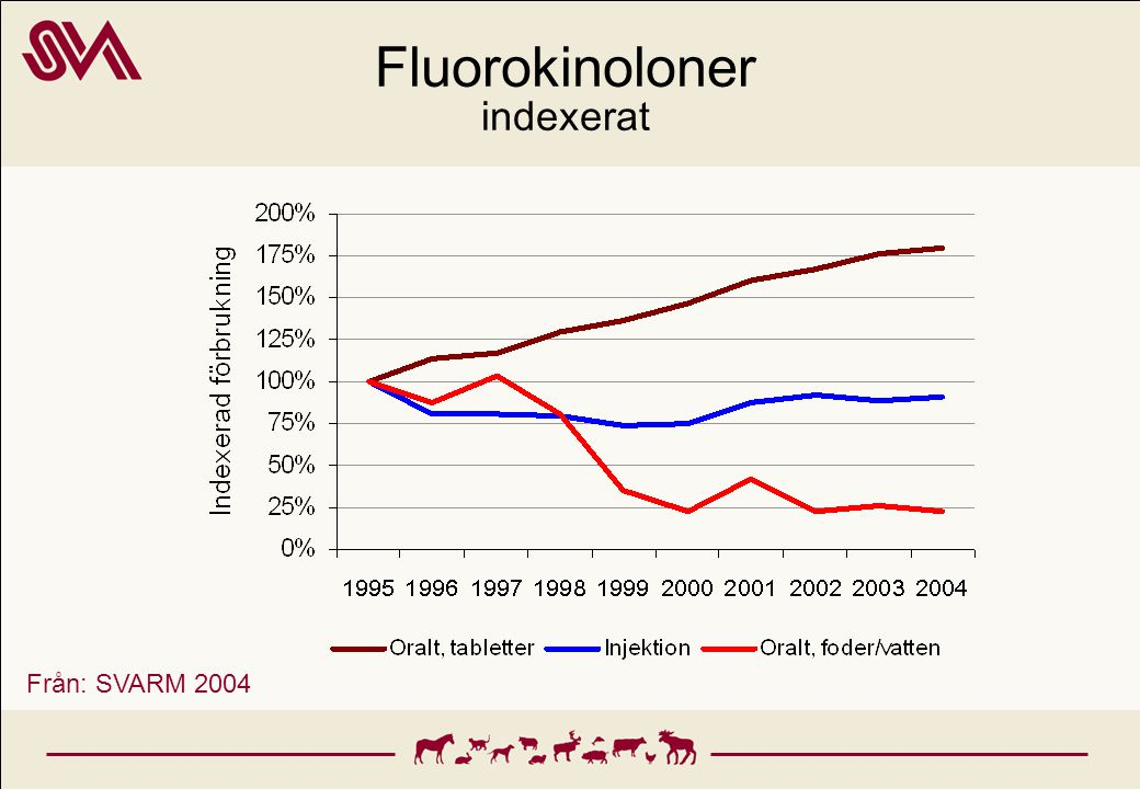 Antibiotikaresistens Campylobacter jejuni från kyckling Källor: SVARM 2004, NORM-VET 2002, DANMAP 2003, MARAN 2003, AFSSA 2003, REMOST 2003