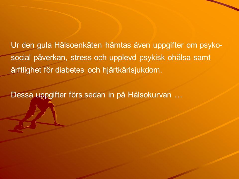 Ur den gula Hälsoenkäten hämtas även uppgifter om psyko- social påverkan, stress och upplevd psykisk ohälsa samt ärftlighet för diabetes och hjärtkärl