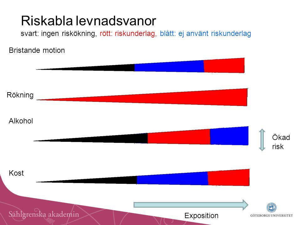 Riskabla levnadsvanor svart: ingen riskökning, rött: riskunderlag, blått: ej använt riskunderlag Bristande motion Rökning Alkohol Kost Exposition Ökad risk