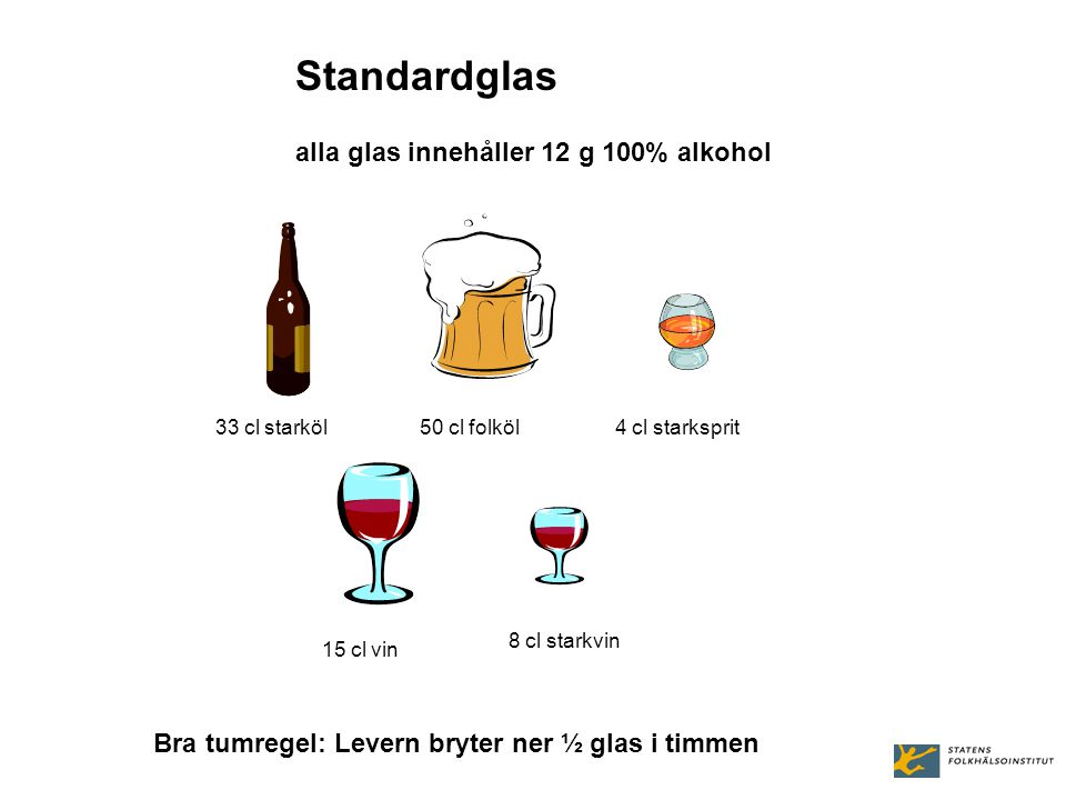 Standardglas alla glas innehåller 12 g 100% alkohol 33 cl starköl50 cl folköl4 cl starksprit 15 cl vin 8 cl starkvin Bra tumregel: Levern bryter ner ½