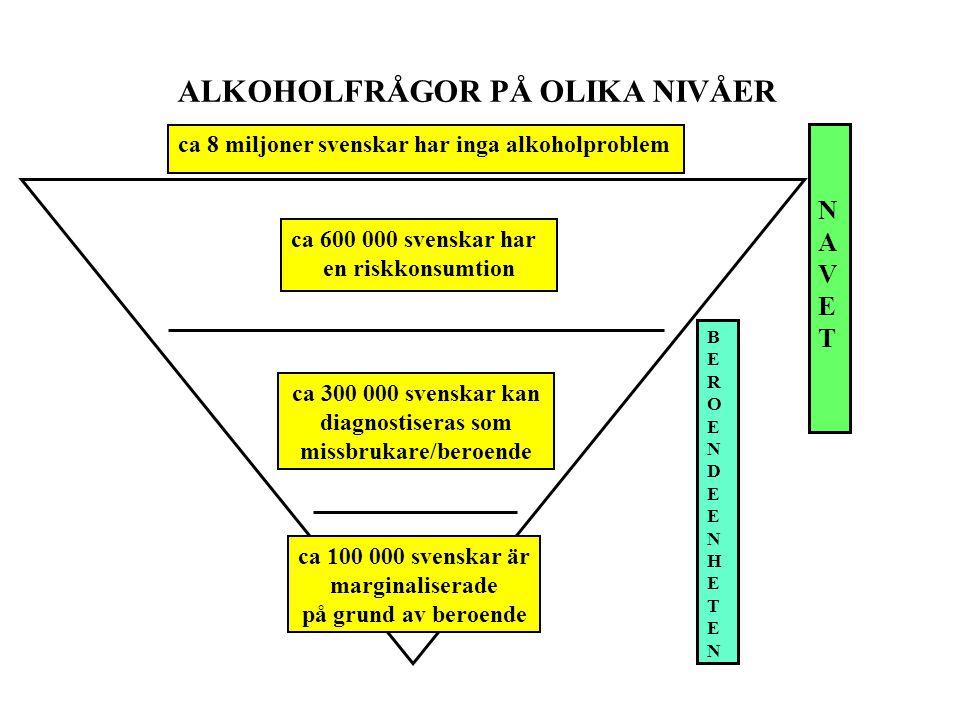 ca 8 miljoner svenskar har inga alkoholproblem ca 600 000 svenskar har en riskkonsumtion ca 300 000 svenskar kan diagnostiseras som missbrukare/beroen