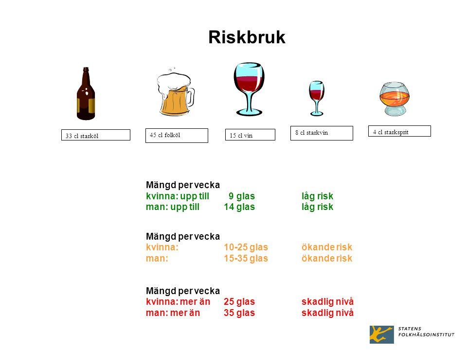 15 cl vin 8 cl starkvin 4 cl starksprit 45 cl folköl 33 cl starköl Riskbruk Mängd per vecka kvinna: upp till 9 glas låg risk man: upp till 14 glas låg