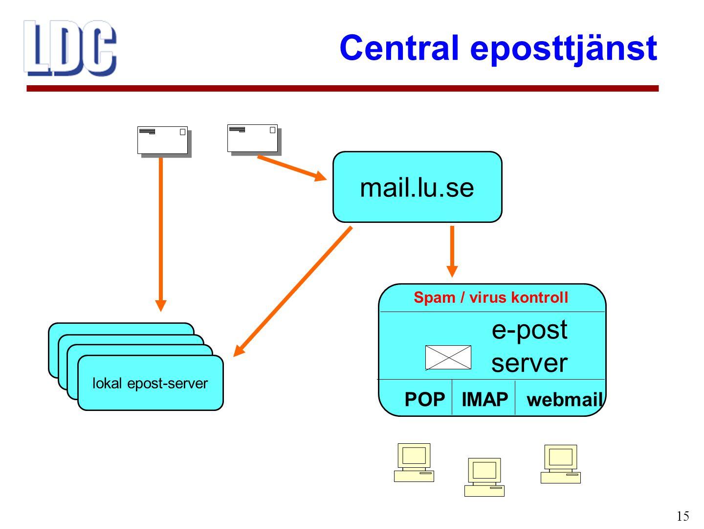 Central eposttjänst 15 mail.lu.se e-post server POP IMAP webmail lokal epost-server Spam / virus kontroll