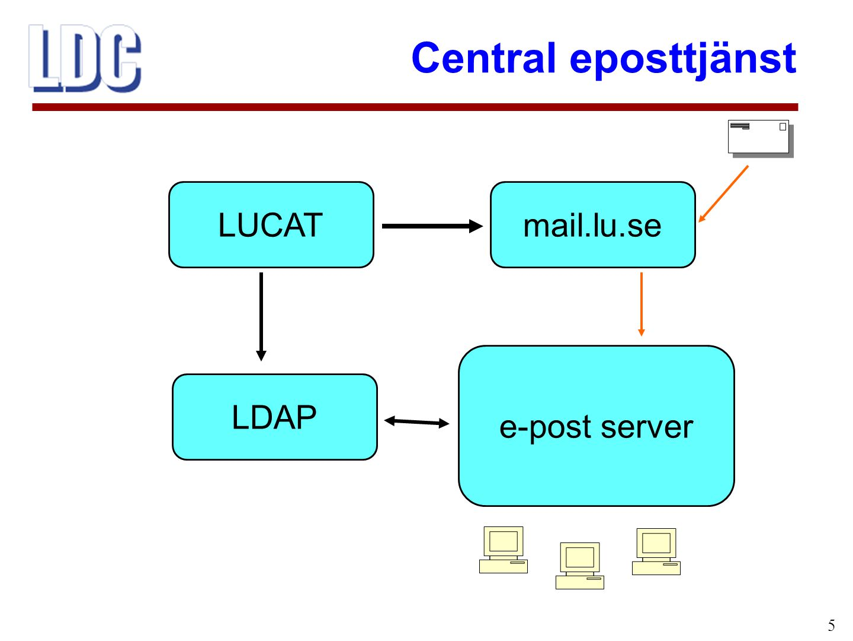 Central eposttjänst 6 Anställd kan via LUCAT själv påverka:  Egna uppgifter (telefon, hemadress m m)  Vidaresändning av e-post  Eget lösenord Alla får användarnamn/lösenord till LUCAT  Samma användarnamn/lösenord gäller till fler tjänster Koppling LUCAT – LDAP – e-post