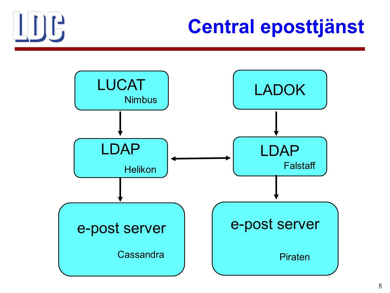 Central eposttjänst 8 LUCAT Nimbus LDAP Helikon e-post server Cassandra LADOK LDAP Falstaff e-post server Piraten
