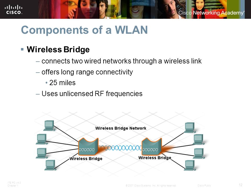 ITE PC v4.0 Chapter 1 12 © 2007 Cisco Systems, Inc. All rights reserved.Cisco Public Components of a WLAN  Wireless Bridge – connects two wired netwo