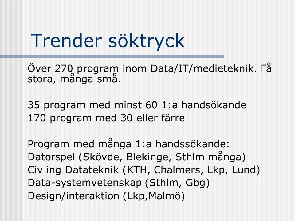Trender söktryck Över 270 program inom Data/IT/medieteknik. Få stora, många små. 35 program med minst 60 1:a handsökande 170 program med 30 eller färr