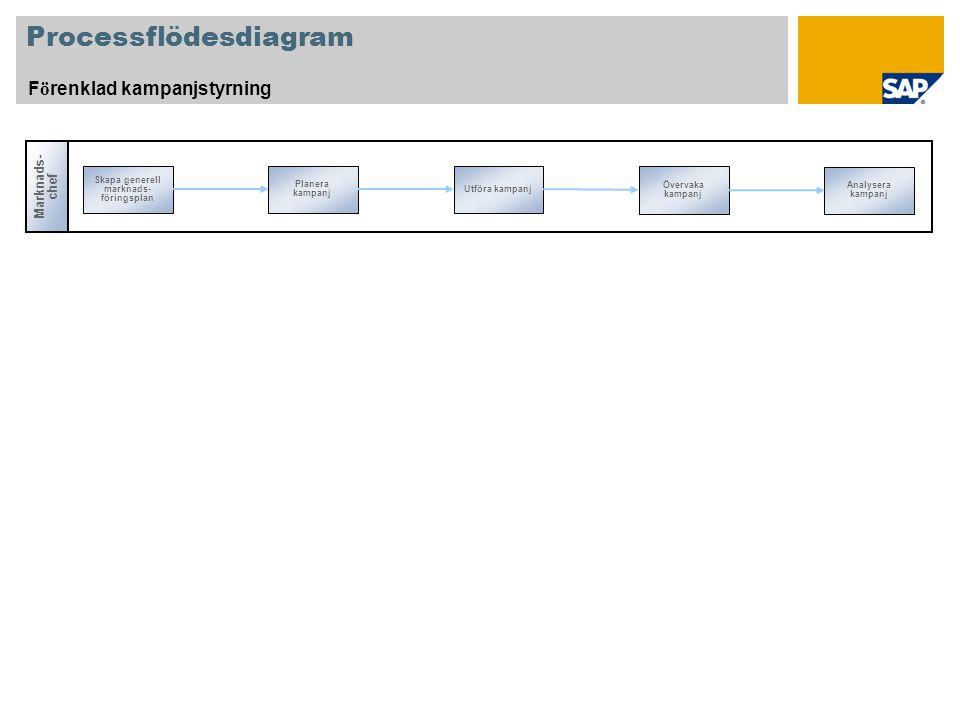 Processflödesdiagram F ö renklad kampanjstyrning Marknads- chef Skapa generell marknads- föringsplan Övervaka kampanj Planera kampanj Utföra kampanj Analysera kampanj