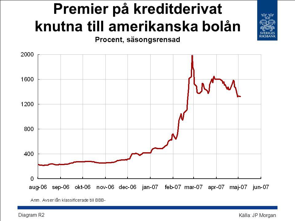 Premier på kreditderivat knutna till amerikanska bolån Procent, säsongsrensad Diagram R2 Källa: JP Morgan