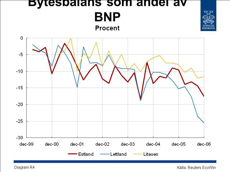 Bytesbalans som andel av BNP Procent Diagram R4 Källa: Reuters EcoWin