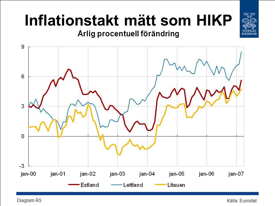 Inflationstakt mätt som HIKP Årlig procentuell förändring Diagram R5 Källa: Eurostat