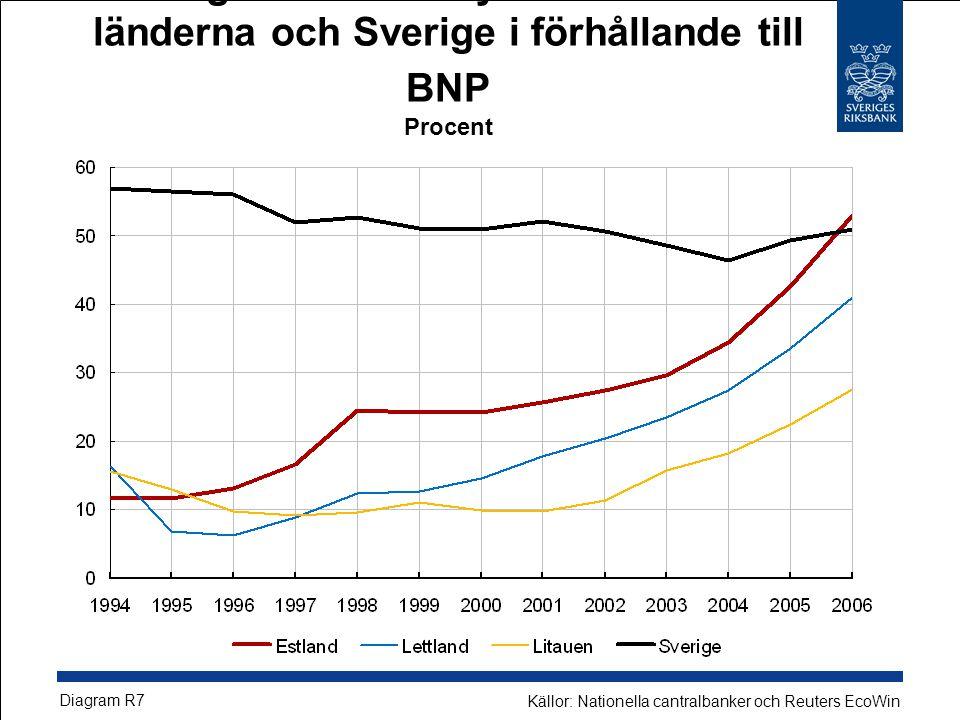 Företagens kreditvolymer i de baltiska länderna och Sverige i förhållande till BNP Procent Diagram R7 Källor: Nationella cantralbanker och Reuters EcoWin