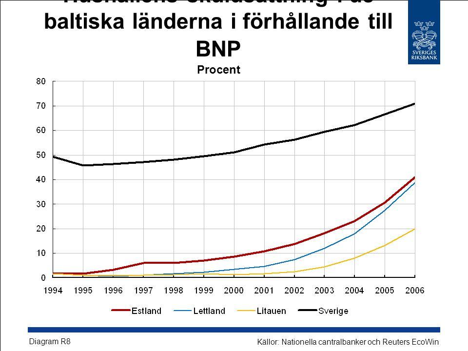Hushållens skuldsättning i de baltiska länderna i förhållande till BNP Procent Diagram R8 Källor: Nationella cantralbanker och Reuters EcoWin