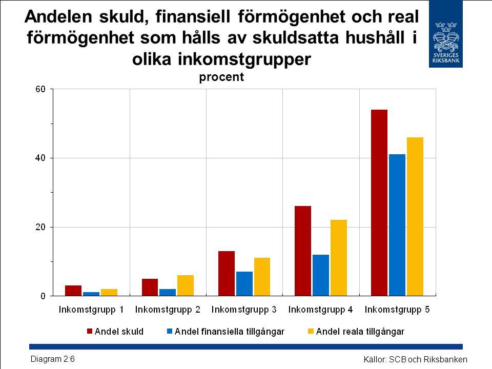 Andelen skuld, finansiell förmögenhet och real förmögenhet som hålls av skuldsatta hushåll i olika inkomstgrupper procent Diagram 2:6 Källor: SCB och Riksbanken